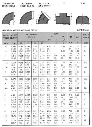Butt weld fittings outokumpu for Mineral wool pipe insulation weight per foot