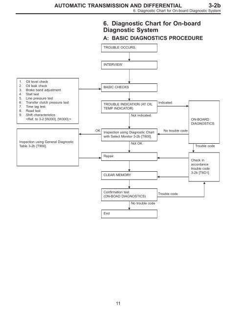 6 Diagnostic Chart For On Board Diagnostic System Subaru