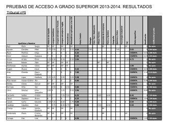 pruebas de acceso a grado superior 2013-2014. resultados
