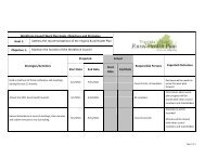 Workforce Council Work Plan Goals, Objectives and Strategies Goal 1