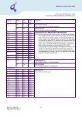 214-Pin Unbuffered DDR2 SDRAM MicroDIMM Modules ... - UBiio - Page 6