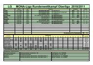 Termine und Ergebnisse 2010/11 - SG Edelweiss Solln 1893 eV