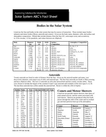 Solar System ABC's Fact Sheet Bodies in the Solar System - NASA