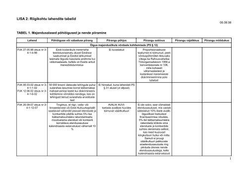 LISA 2 - Kohtulahendite tabel