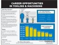 Career Opportunities Chart - GF AgieCharmilles US