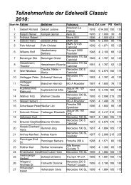 Teilnehmerliste Der Edelweiß Classic 2010