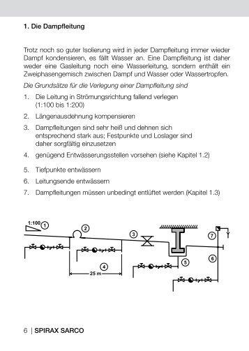 Dampfleitung - Spirax Sarco