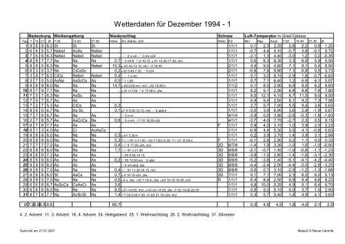 Wetterdaten für Dezember 1994 - 1