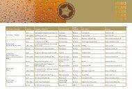 List of Winners 2009 - European Beer Star