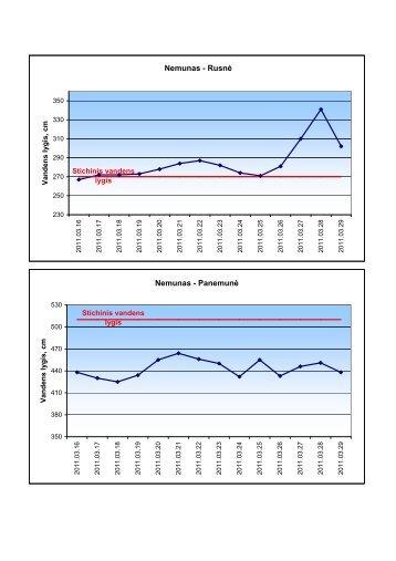 Vandens lygio svyravimų grafikai
