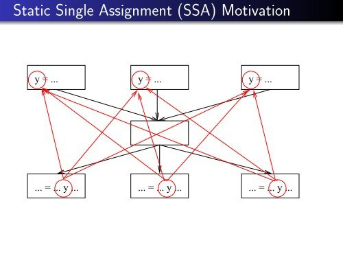 single static assignment