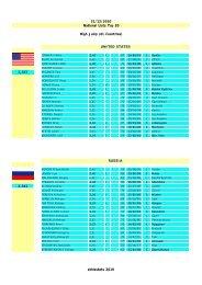 UNITED STATES RUSSIA athlestats 2010 - athlestats2010.izihost.com