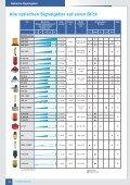 Optische Signalgeber - IKS-Sottrum - Seite 3