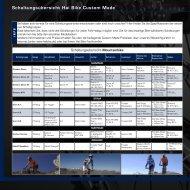 Schaltungsübersicht Hai Bike Custom Made - Citybike Goslar