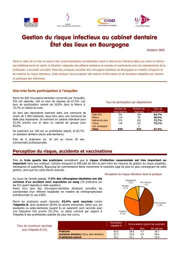 Risque infectieux fongique et travaux en tablissements - Application gestion cabinet dentaire ...