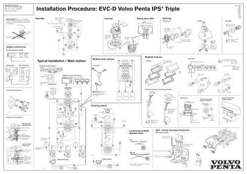 Installation Procedure: EVC-D Volvo Penta IPS     - Haisma Scheeps
