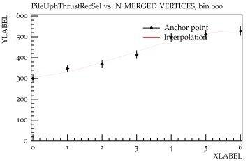 Anchor point Interpolation 0 1 2 3 4 5 6 0 100 200 300 ... - HepForge