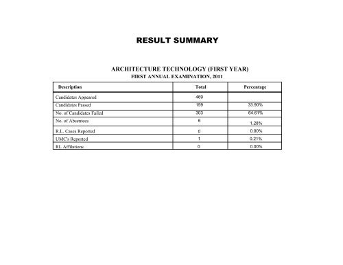 Result Summary Course wise (1st year) - PBTE-Result