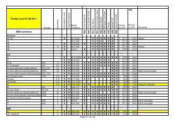 KBA nummers Geldig vanaf 01-08-2011 - BCS Recaro