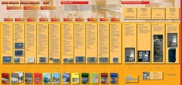 Steuerungen Notstromversorgungen - Stöbich Brandschutz