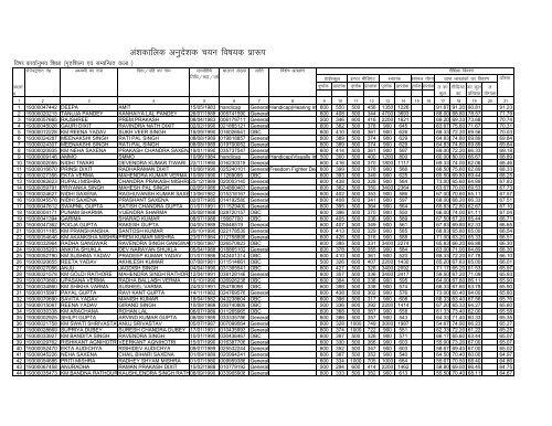 list of home science education, district - FarrukhabadYumpu