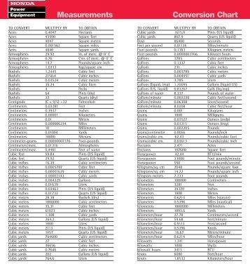 Measurements / Conversion Chart - Honda Power Equipment