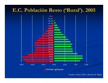 E.C. Población Resto ('Rural'). 2005
