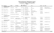 Federal Emergency Management Agency Community Listing of CEO