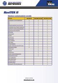NaviTEK II - IDEAL INDUSTRIES - Page 5