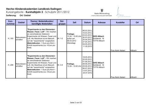 Hector-Kinderakademien Landkreis Esslingen