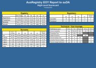 AusRegistry Yearly Report to auDA