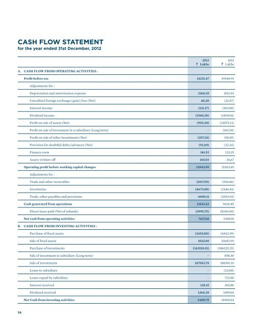 CAsH FlOw sTATEMENT - Clariant
