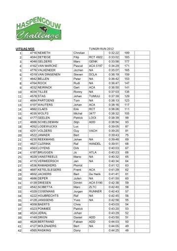 uitslag m35 tungri run 2012 1 2 3 4 5 6 7 8 9 10 11 12 13 14 15 16 ...