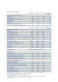 Kennzahlen der VP Bank Gruppe - Page 2