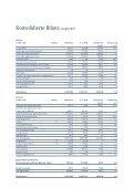 Kennzahlen der VP Bank Gruppe - Page 4