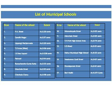 School Info - Tirupati Municipal Corporation