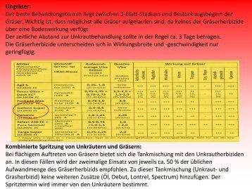 Herbizidempfehlungen - Teil 2 - Frankenrueben.de