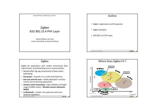ZigBee IEEE 802 15 4 PHY Layer - SoC