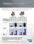 Compressors - Bendix - Page 4