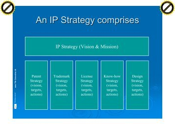 An IP Strategy comprises - TM-Innovation