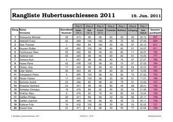 Rangliste Hubertusschiessen 2011 - Hubertus Bern