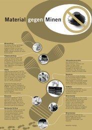 Material Minen gegen - Kirchenkreis Burgdorf