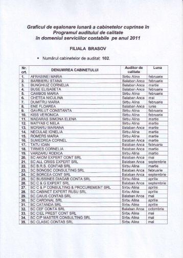 grafic audit 2011.pdf - C.E.C.C.A.R. – Filiala Brasov