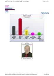 Wahlergebnis Ratswahl 2009 Wahlbezirk 10 Udo Brune
