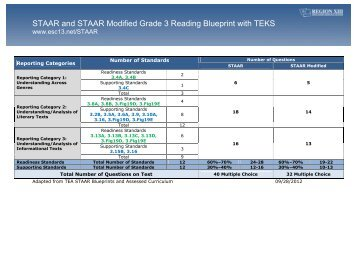 Staar and staar modified grade 7 reading blueprint with teks grades 3 5 reading malvernweather Image collections