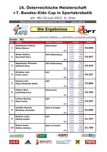 +7. Bundes-Kids-Cup in Sportakrobatik - ATG