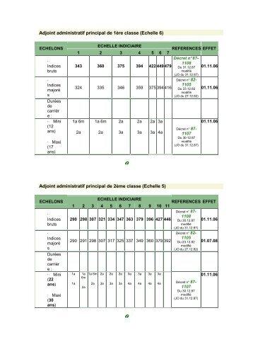 Grilles de salaire de l 39 ap hp - Adjoint administratif grille indiciaire ...