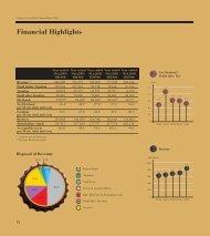 Financial Highlights - Gab
