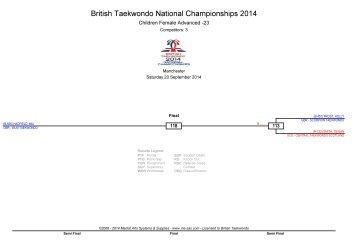 British Taekwondo National Championships 2014 1ST DAY
