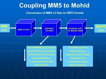 Coupling MM5 to Mohid - Red Ibérica MM5